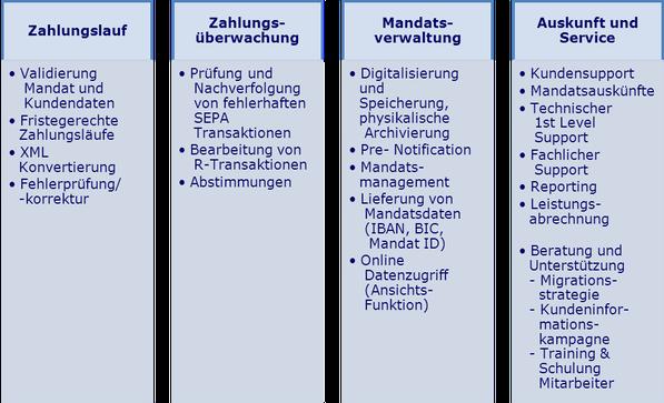 Umsetzung von SEPA www.hettwer-beratung.de