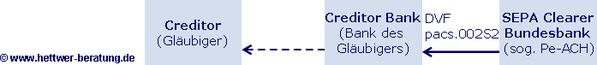 SEPA Dateieinreichung SEPA Reject SDD Reject SEPA PACS.002 SCL SEPA Clearer SEPA Interbank Settlement Date SEPA Fälligkeitstermin SEPA Rücklastschrift SEPA Creditor SEPA DVF SEPA pe-ACH SEPA Wiki