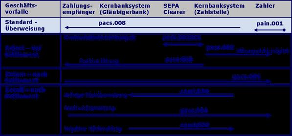 SEPA Prozess SEPA Dateiausgang SCT PACS.008 SCT PACS.002 SCT PACS.004 SCT CAMT.056 SCT CAMT.029 SEPA Buchung SEPA R-Transaktion SEPA Clearer SEPA Überweisung SEPA Reject SEPA Return SEPA Recall SCT