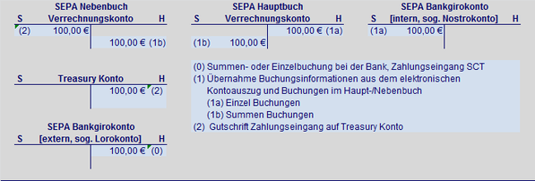 STreasury SEPA Zahlungseingang Überweisung SEPA Hauptbuch SEPA Nebenbuch SEPA Verrechungskonto SEPA Buchungslogik SEPA Bankgirokonto SEPA Lorokonto SEPA Nostrokonto Summenbuchung Einzelbuchung Haben