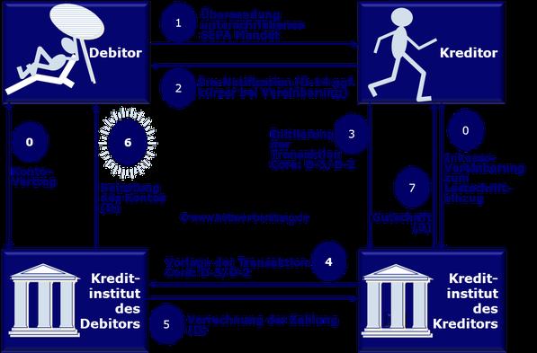 SEPA Lastschriftverfahren Prozess Ablauf Pre-Notification Gutschrift Belastung D-2 SDD Direct Debit CORE COR1 B2B IBAN BIC XML PAIN PACS CAMT R-Transaktion Wiki Zahlungsverkehr www.hettwer-beratung.de