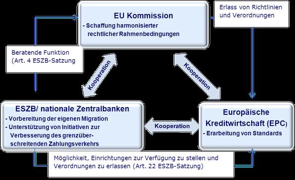 SEPA EU Kommission