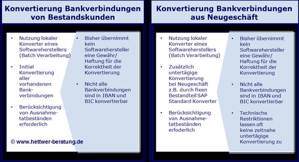 SEPA SAP Konvertierung Bankverbindung Neugeschäft und Bestandskunden www.hettwer-beratung.de