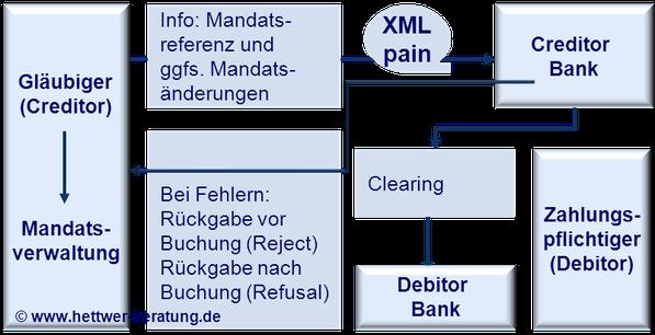 SEPA Lastschrift Clearing DebitorSDD Direct Debit CORE COR1 B2B IBAN BIC XML PAIN PACS CAMT R-Transaktion Wiki Zahlungsverkehr www.hettwer-beratung.de