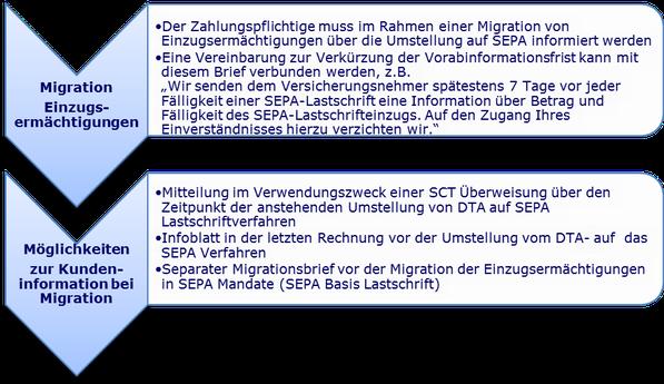 Brief Migration SEPA Migration Einzugsermächtigung Mandate www.hettwer-beratung.de