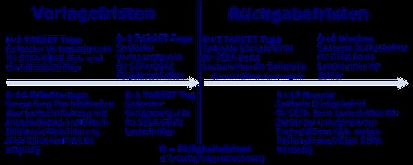 SEPA Lastschrift Vorlagefrist Rückgabefrist Fälligkeitsdatum Interbank Settelement SDD Direct Debit CORE COR1 B2B IBAN BIC XML PAIN PACS CAMT R-Transaktion Wiki Zahlungsverkehr www.hettwer-beratung.de