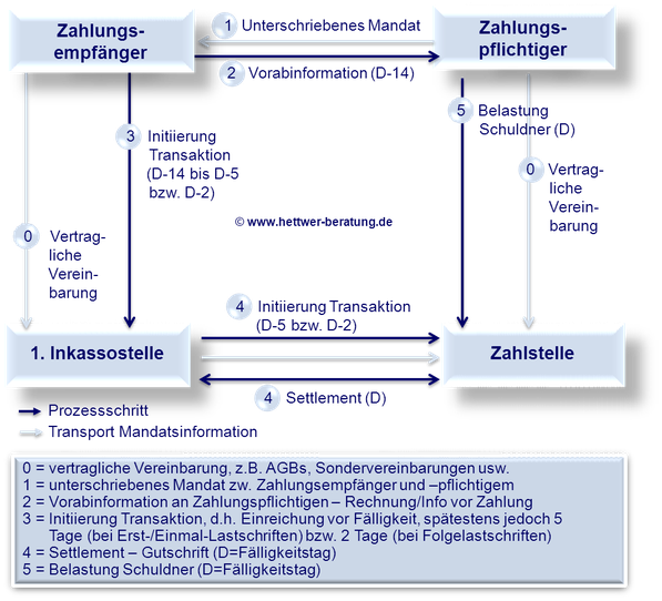 SEPA Lastschrift Prozess Gläubiger Schuldner Mandat Zahlstelle 1. Inkassostelle SDD Direct Debit CORE COR1 B2B IBAN BIC XML PAIN PACS CAMT R-Transaktion Wiki Zahlungsverkehr www.hettwer-beratung.de