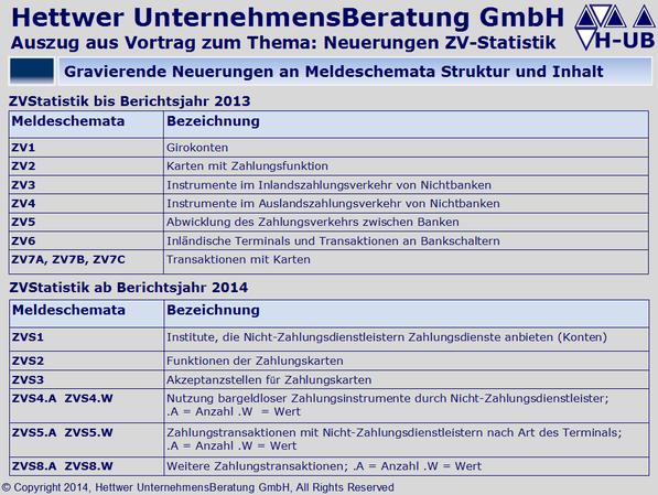 Zahlungsverkehrsstatistik Funktionen der Zahlungskarten Nicht-Zahlungsdienstleistern der Zahlungsdienste anbieten ZV-Statistik ZVS1 ZVS2 ZVS3 ZVS4.A ZVS4.W ZVS5.A ZVS5.W ZVS8.A ZVS8.W Klaus Georg Hettwer UnternehmensBeratung GmbH