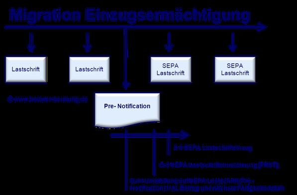 Migration Einzugsermächtigung Mandate www.hettwer-beratung.de