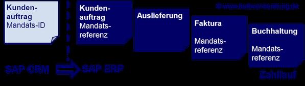 SEPA SAP CRM SAP ERP Zahllauf www.hettwer-beratung.de