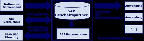 SEPA SAP Kontoverbindungsdaten www.hettwer-beratung.de