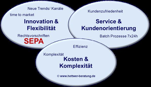 SEPA Herausforderugen www.hettwer-beratung.de