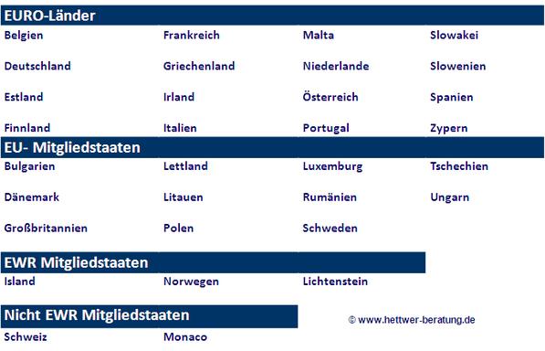 SEPA Länder Deutschland, Frankreich, Malta, Belgien, Griechenland, Zypern, Italien, Finnland, Schweden, Bulgarien, Island, Norwegen, Lichtenstein, Österreich, Spanien Irland,  www.hettwer-beratung.de