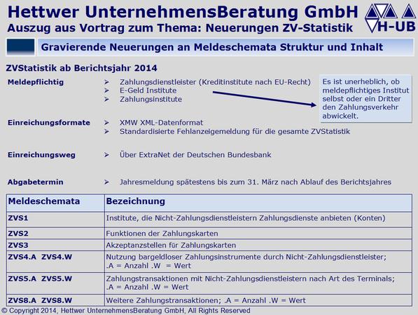 Zahlungsverkehrsstatistik Akzeptanzstellen für Zahlungskarten Weitere Zahlungstransaktionen E-Geld Institute Zahlungsinstitute ZV-Statistik ZVS1 ZVS2 ZVS3 ZVS4.A ZVS4.W ZVS5.A ZVS5.W ZVS8.A ZVS8.W Klaus Georg Hettwer UnternehmensBeratung GmbH