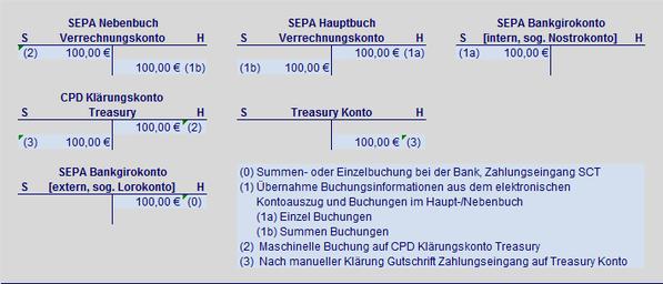 Treasury SEPA Zahlungseingang Überweisung SEPA Hauptbuch SEPA Nebenbuch SEPA Verrechungskonto SEPA Buchungslogik SEPA Bankgirokonto SEPA Lorokonto SEPA Nostrokonto Summenbuchung Einzelbuchung Soll SCT