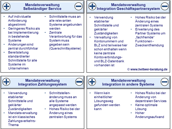Realisierung Mandatsverwaltung SEPA Lastschrift SDD www.hettwer-beratung.de