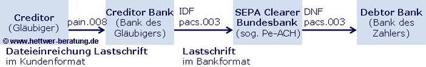 SEPA Dateieinreichung SDD Lastschrift SEPA Creditor SEPA Clearer SEPA Creditor Bank SEPA Debtor Bank SEPA PAIN.008 SEPA IDF SEPA PACS.003 SEPA Pe-ACH SEPA DNF SEPA Lastschrift SEPA Dateieinreichung