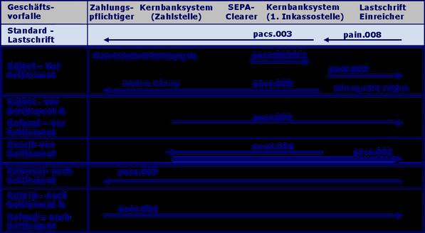 SEPA Prozess SEPA Dateiausgang SDD PACS.008 SDD PACS.002 SDD PACS.004 SDD CAMT.056 SEPA Buchung SEPA R-Transaktion SEPA Clearer SEPA Überweisung SEPA Reject SEPA Return SEPA Recall SDD PACS.007 SEPA