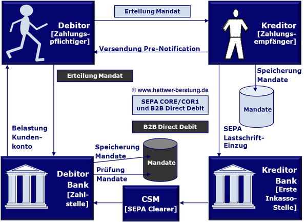 SEPA Lastschrift CSM Erteilung Mandat Inkasso Zahlungsverfahren Pre-Notification SDD Direct Debit CORE COR1 B2B IBAN BIC XML PAIN PACS CAMT R-Transaktion Wiki Zahlungsverkehr www.hettwer-beratung.de