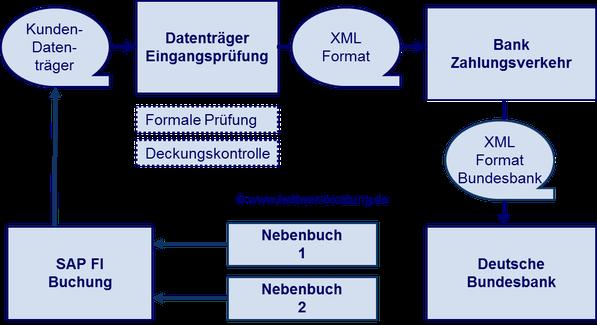 SEPA SAP FI Zahlungsausgang www.hettwer-beratung.de