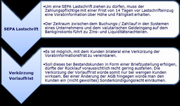 SEPA Lastschrift Verkürzung Vorabankündigung Pre-notification Vorabinformation SDD Direct Debit CORE COR1 B2B IBAN BIC XML PAIN PACS CAMT R-Transaktion Wiki Zahlungsverkehr www.hettwer-beratung.de