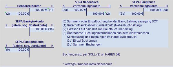 Debtor SEPA Zahlungsausgang Überweisung SEPA Hauptbuch SEPA Nebenbuch SEPA Verrechungskonto SEPA Debtorkonto SEPA Bankgirokonto SEPA Lorokonto SEPA Nostrokonto Summenbuchung Einzelbuchung Soll Haben