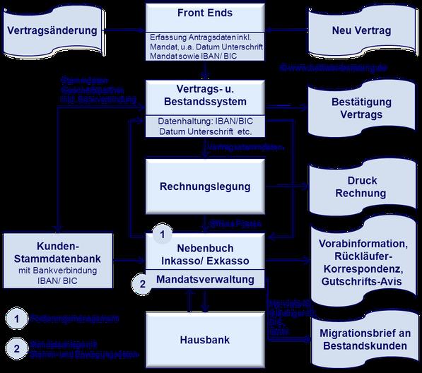 SEPA Zahlungsverkehrsprozesse www.hettwer-beratung.de