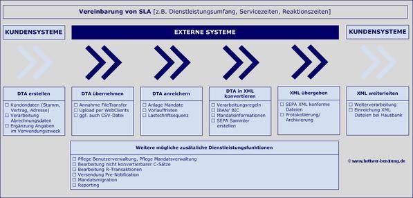 SEPA Wertschöpfungskette www.hettwer-beratung.de