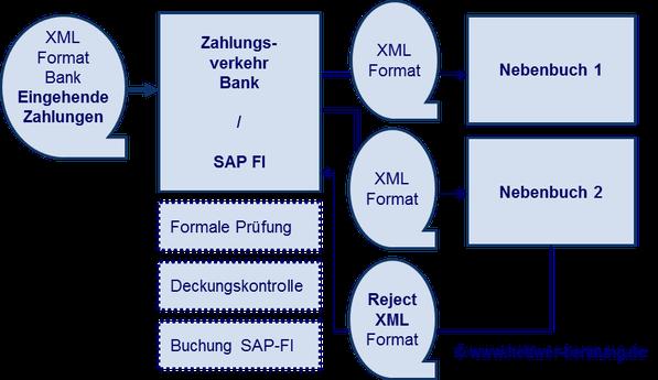 SEPA SAP FI Zahlungseingang