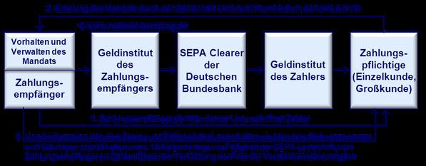 SEPA Lastschrift Vorabinformation Pre-Notification Schuldner Mandat  SDD Direct Debit CORE COR1 B2B IBAN BIC XML PAIN PACS CAMT R-Transaktion Wiki Zahlungsverkehr www.hettwer-beratung.de
