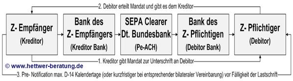 Voraussetzung Mandat Pre-Notification SEPA Clearer Lastschrift SDD Direct Debit CORE COR1 B2B IBAN BIC XML PAIN PACS CAMT R-Transaktion Wiki Zahlungsverkehr www.hettwer-beratung.de