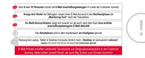 Die Hauptaussagen der Studie im Überblick zeigen: die E-Mail hat als Kommunikationskanal nach wie vor seine Berechtigung.