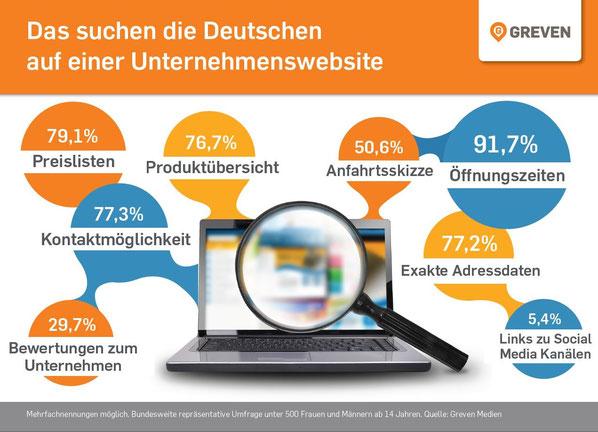 Unternehmenswebsites punkten mit gezielten Kundeninformationen.