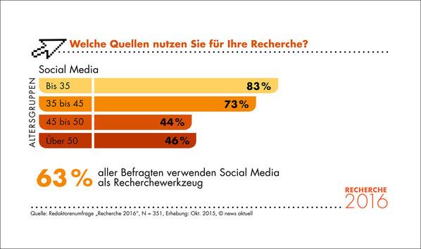 63 Prozent der befragten Redaktoren nutzen die sozialen Medien für ihre Recherche. Unternehmen sollten sich deshalb überlegen, ihre Inhalte auch über die Social Media zu streuen.
