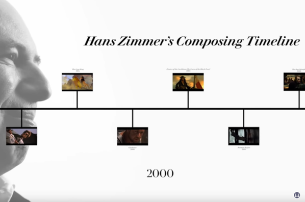 Hans Zimmer Break Down His Legendary Career. Interview for the Vanity Fair.