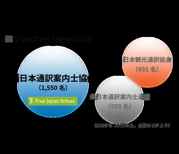 True Japan Schoolを後援する新日本通訳案内士協会は2018年現在、会員数1,550名を誇る日本最大の通訳案内士団体です。