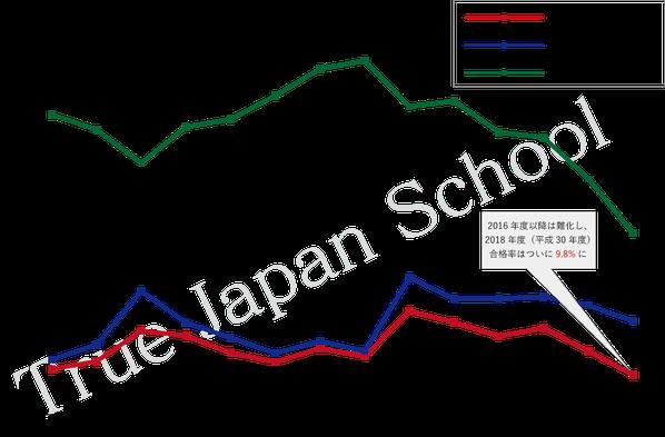 2003年以降の合格率