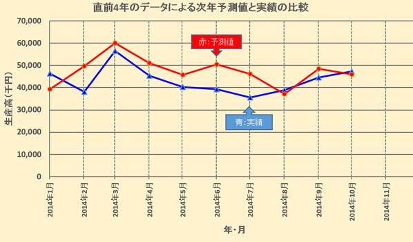 直前4年のデータによる次年予測値と実績の比較