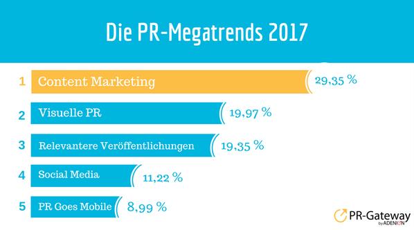 Content Marketing schwingt oben aus: Inhalt ist und war schon immer ein essenzieller Bestandteil der PR und wird es auch bleiben.