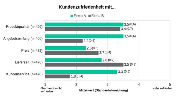 Balkendiagramm Kundenzufriedenheit mit Mittelwertvergleich