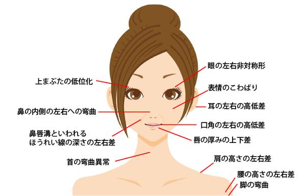 お口の病気が原因で目の左右非対称、耳・口角・唇の厚みの上下差、肩の高さ・首の湾曲・ほうれい線の左右差などの症状がでます。