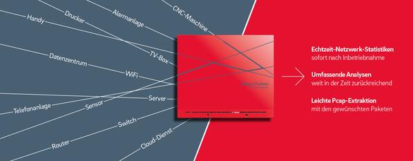 Übersicht Netzwerkverkehr Allegro Packets Network Multimeter