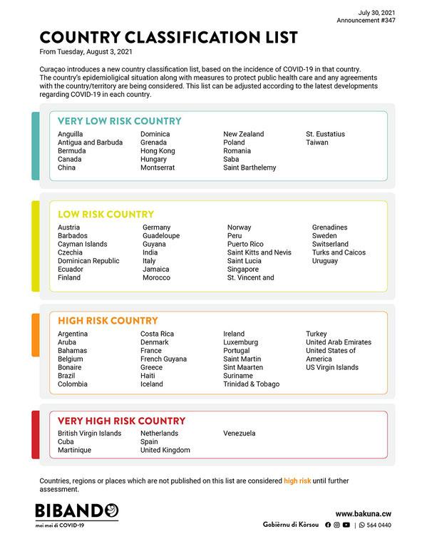country-classification-list-urlaub-curacao