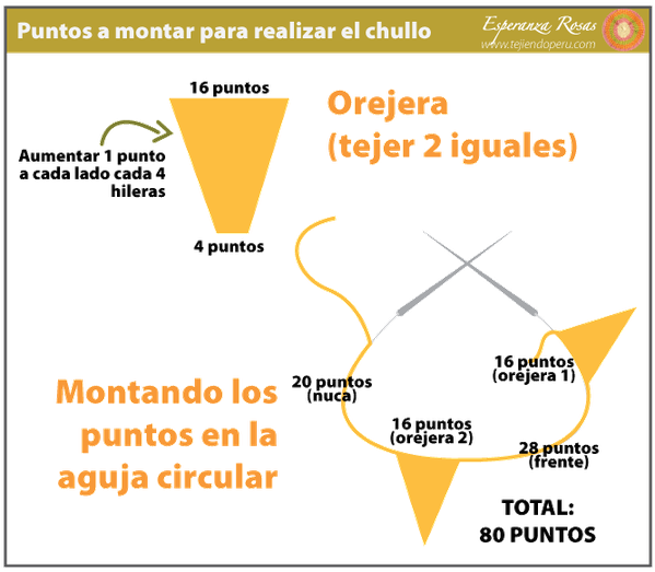 Chullo - Tejiendo Perú