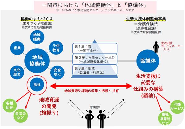 一関市における「地域協働体」と「協議体」のイメージ