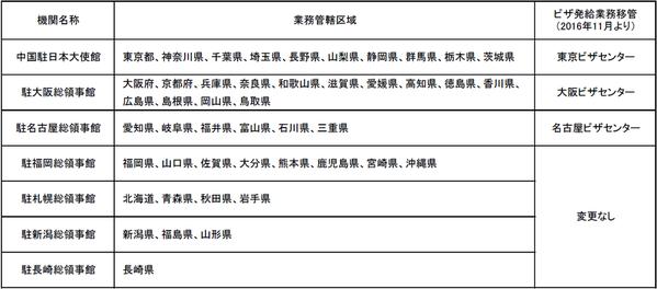 学生ビザ領事館に持参申請 大連外国語大学 遼寧師範大学
