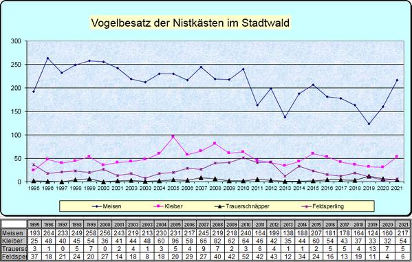 Statistik Stadtwald Vogelbesatz 1995 - 2020