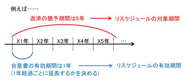 リスケジュールの対象期間とリスケジュールの有効期間