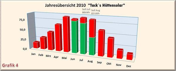 rot = Sollwerte / grün = Istwerte