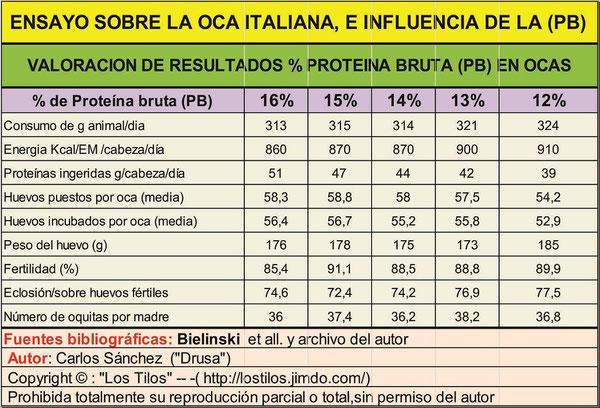clomid 3-7 increase